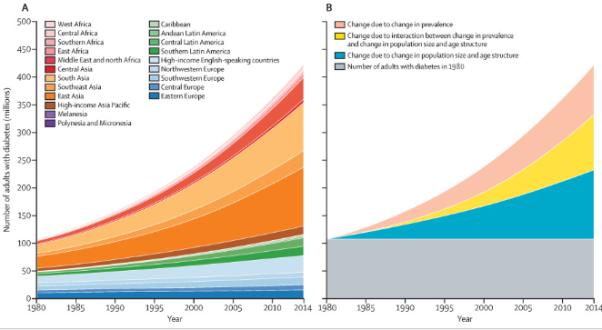 The Lancet diabetes trends