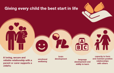 Giving every child the best start in life