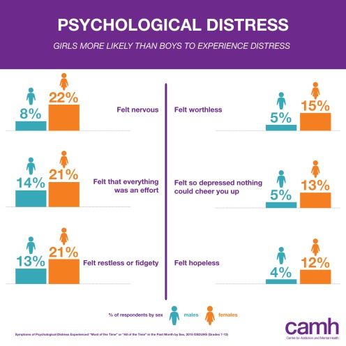 OSDUHS 2015 Infographic - Psychological distress