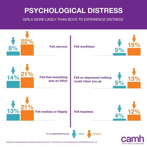 OSDUHS 2015 Infographic - Psychological distress