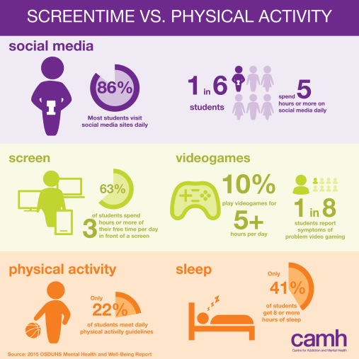 OSDUHS 2015 Infographic - Screentime