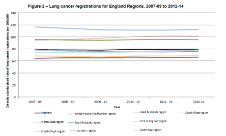 Lung cancer registrations