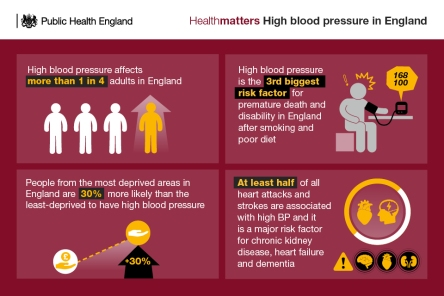 Health Matters – Combating high blood pressure