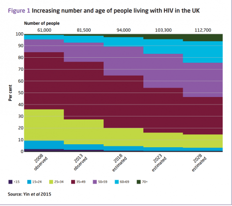 People living with HIV in the UK
