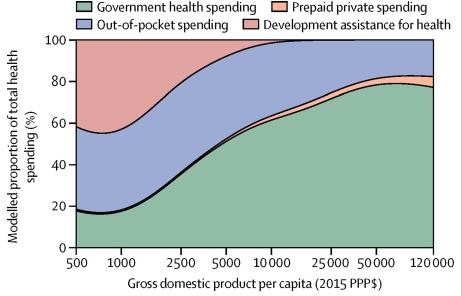 Global health financing 2