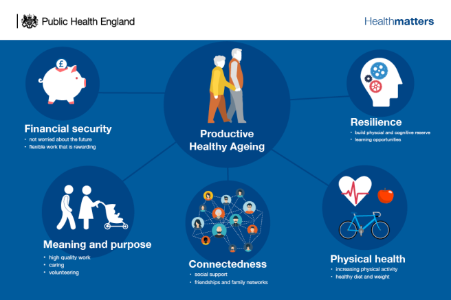 productive healthy ageing