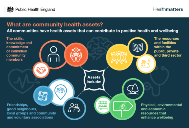 phe community health assets